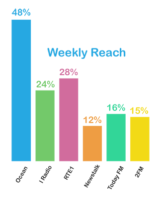 Ocean FM weekly reach